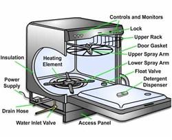 آموزش تعمیر ماشین ظرف شویی