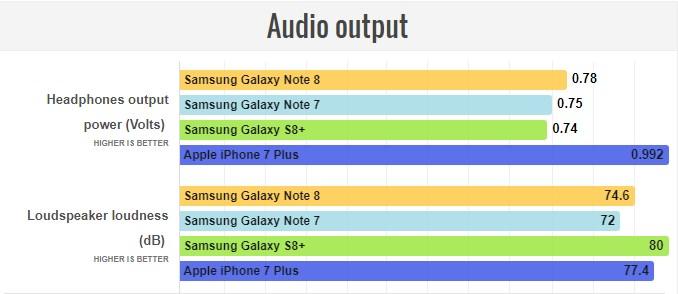 بررسی کیفیت تماس  گلگسی نوت 8 تصاویر Galaxy Note 8 -SM-N950F/DS-64GB-Dual SIM - گلگسی نوت 8