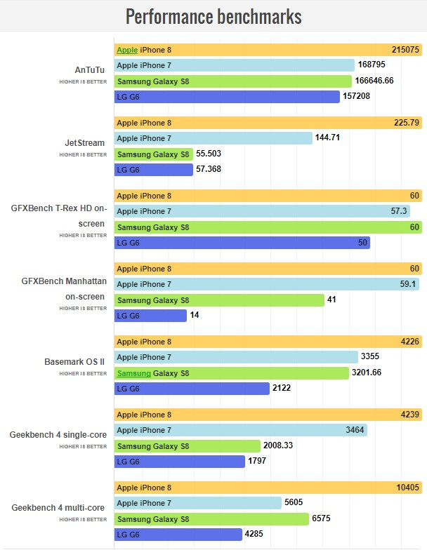 تصاویر iPhone 8-64GB
