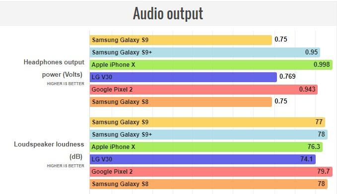 تصاویر Galaxy S9-SM-G960FD-64GB-DUAL SIM