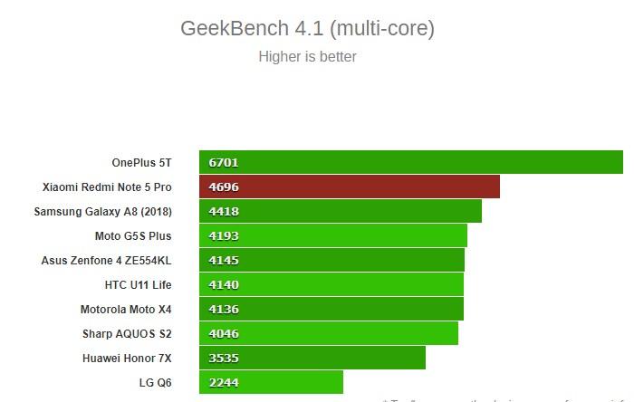 تصاویر Redmi Note 5 Pro-4GB-64GB